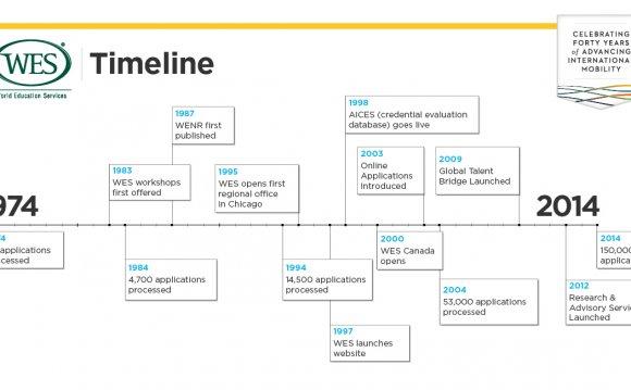 WENR-Timeline 05-1200