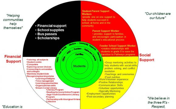 Pathways Circle of Support